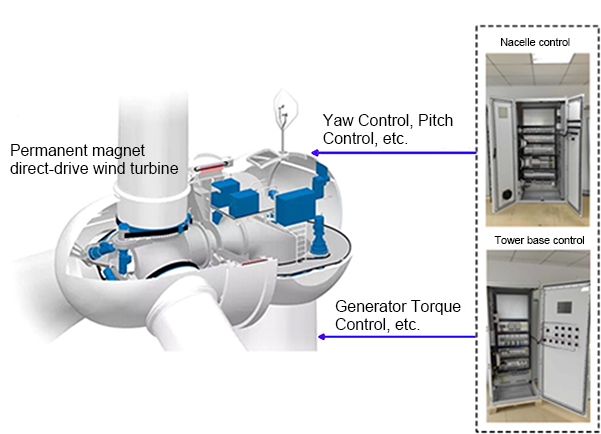 Wind Turbine Control System Nacelle Control Cabinet Tower Base Control Cabinet